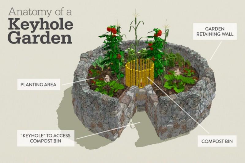 Fundraiser for claude denton by cecile denton summit project fundraiser for claude denton by cecile denton summit project keyhole garden ccuart Gallery